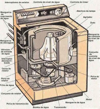 Uma máquina de lavar possui uma tina e um agitador; vários ciclos controlam a temperatura da água.